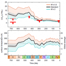 Modelling atmospheric CO2 and O2 concentrations over geological time